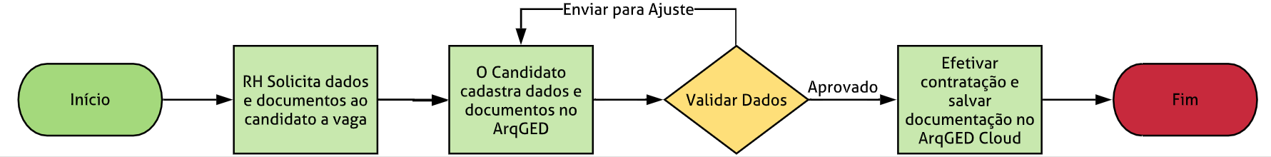 diagrama de um fluxo de workflow para RH